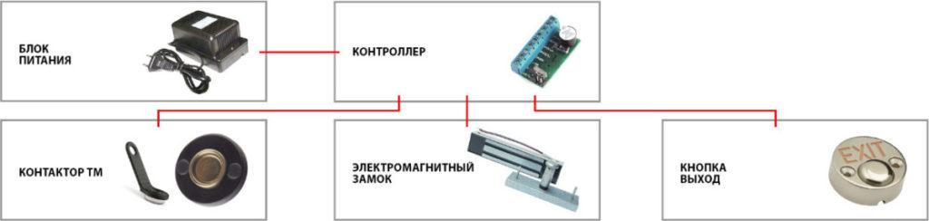 контроля доступа с электромагнитным замком и контактором TM