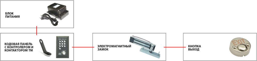Комплект контроля доступа с электромагнитным замком и кодовой панелью + контактор ТМ