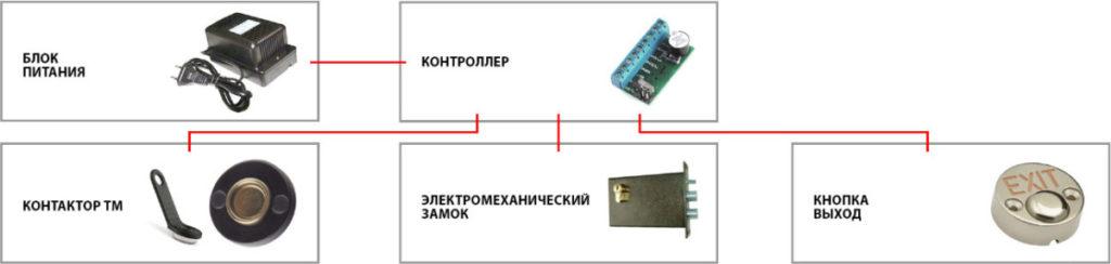 Комплект контроля доступа с электромеханическим замком и контактором TM