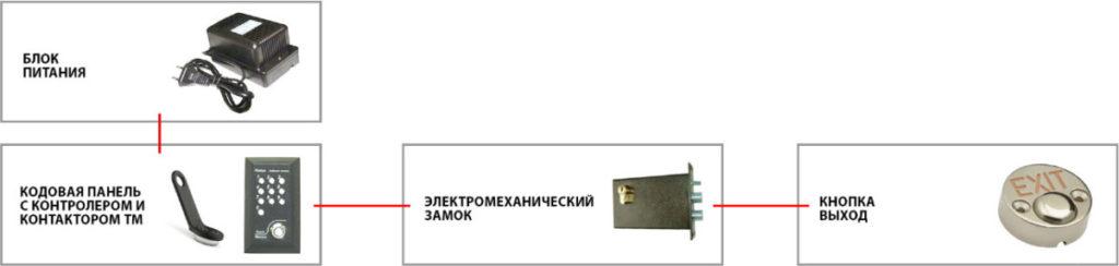 Комплект контроля доступа с электромеханическим замком и кодовой панелью + контактор ТМ